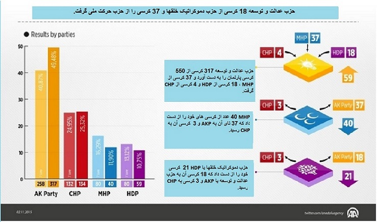 نتایج انتخابات(1)